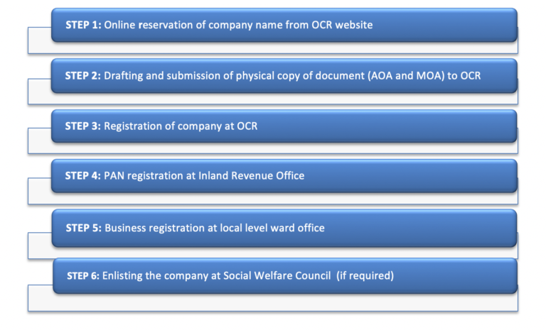 Process of Register Company in Nepal