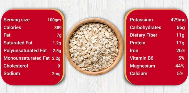 oats nutritional value
