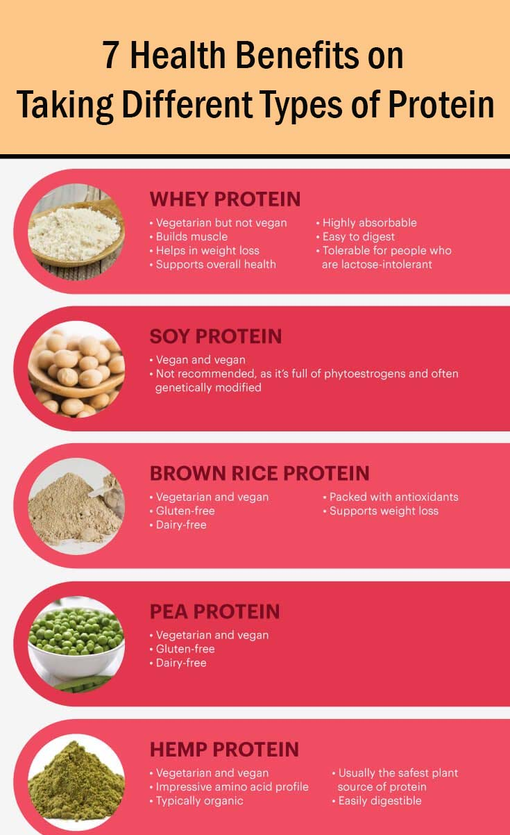 7 Health Benefits on Taking Different Types of Protein