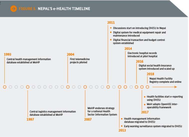 digital health system in Nepal