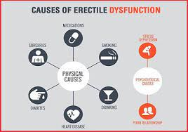 causes of Erectile dysfucntion
